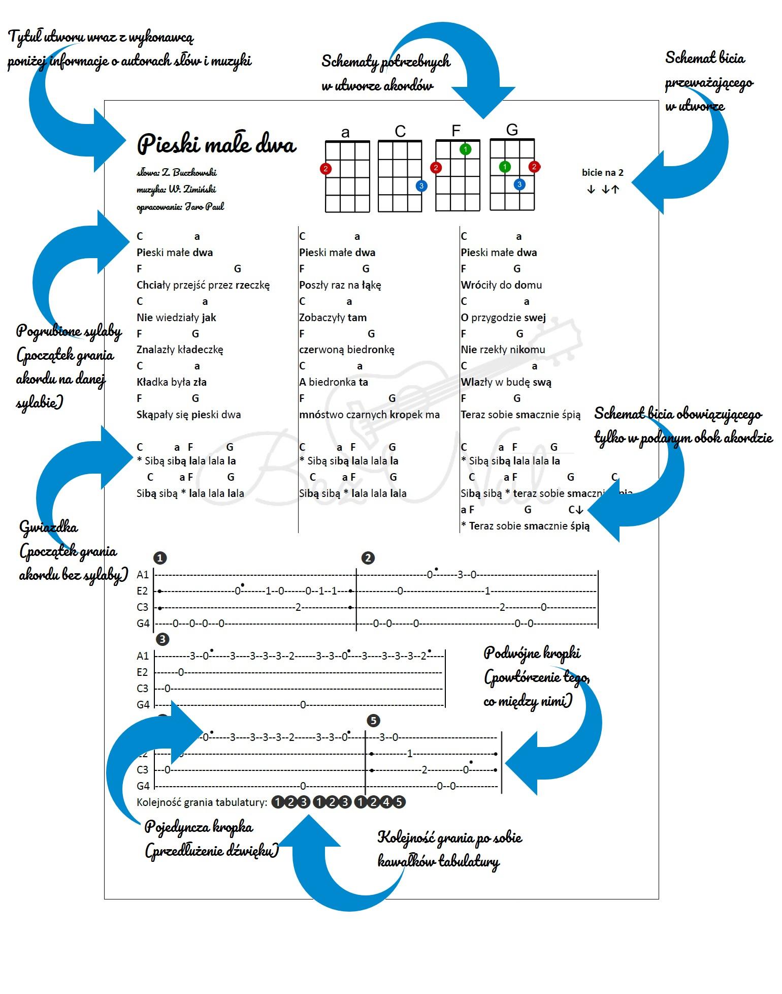 akordy do piosenek